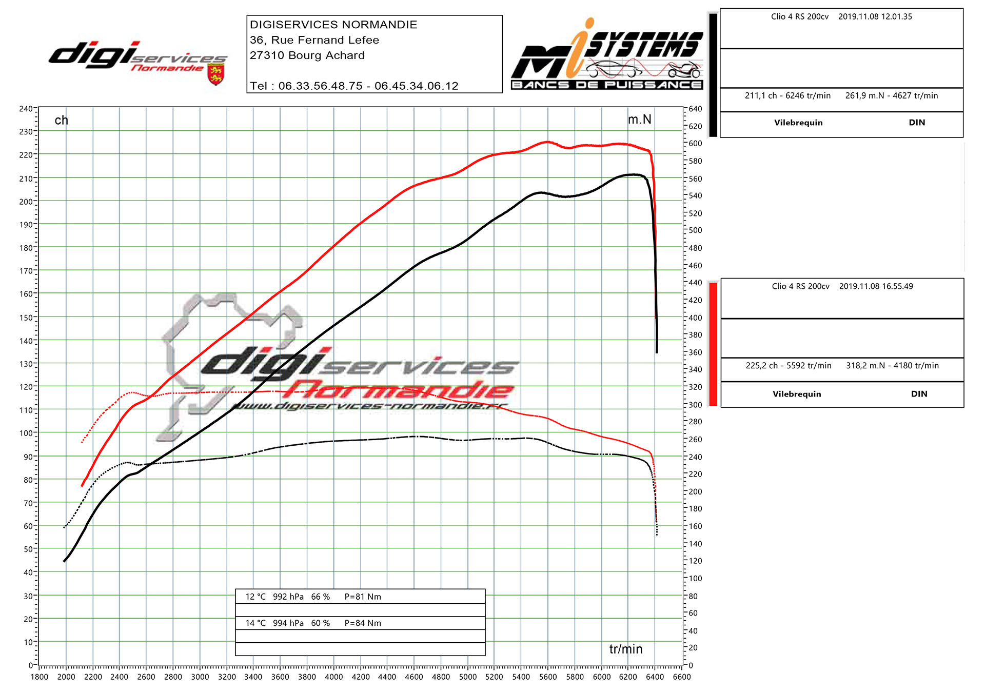Conversion FlexFuel Stage 1 Renault Clio 4 RS 1.6 Turbo 200cv